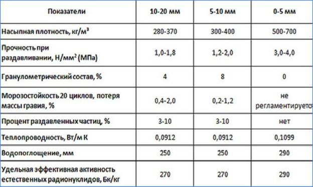 характеристики керамзита