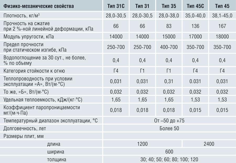 Перечень характеристик пеноплекса