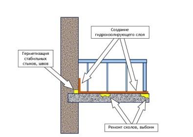 Схема гидроизоляции балкона