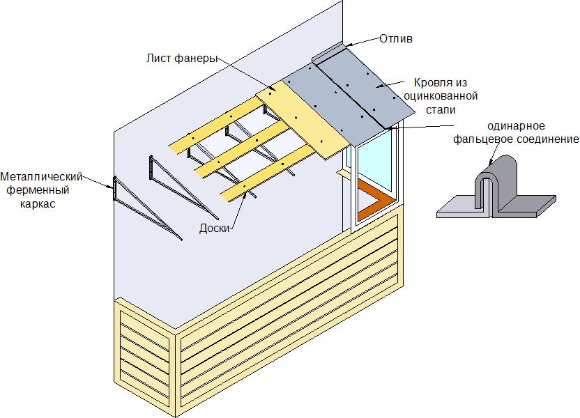 Как сделать крышу на балконе своими руками?.