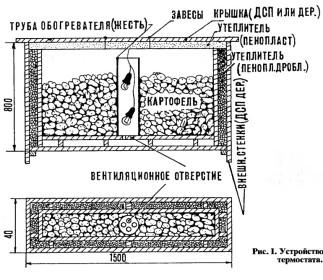 Схема тары для хранения картофеля