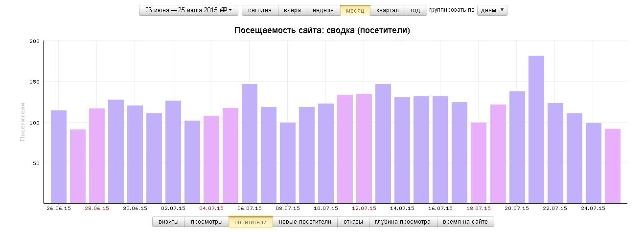 Статистика посещаемости сайта ПроБалконы